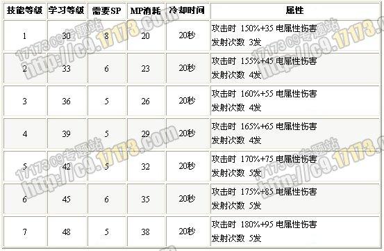 第九大陆夜行者技能_猎人-乱射-C9-《第九大陆》专区_17173中国网络游戏第一门户网站