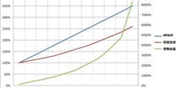 1.05PTR怪物强度趋势表