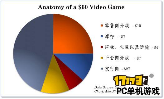 学院派第12期:数字游戏与零售商的战争-17173 PC单机频道