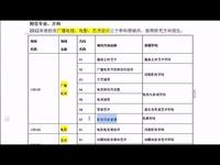 【育明教育】2015年中国传媒大学在职艺术硕士(mfa) 参考